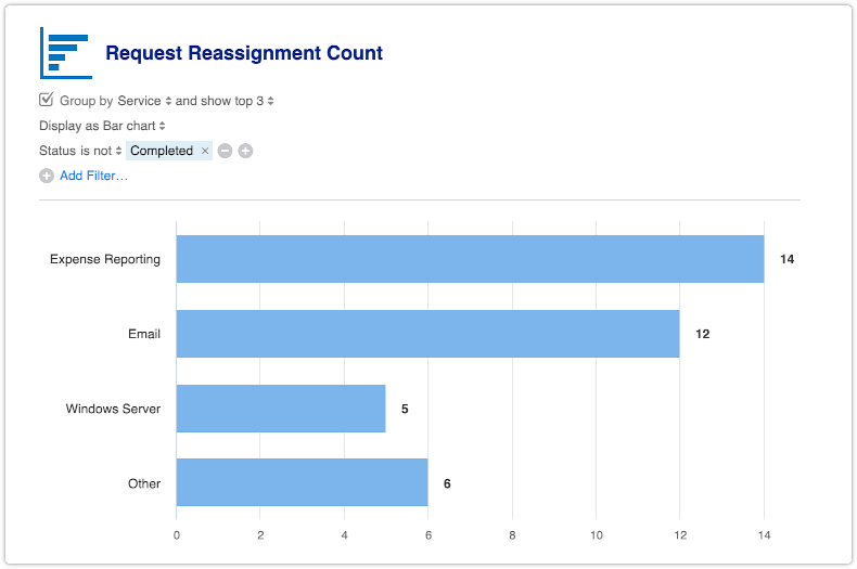 Request Reassignment Count report filtered and grouped