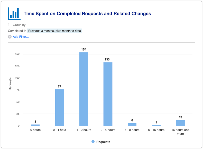 Time Spent on Completed Requests and Related Changes report with zero column