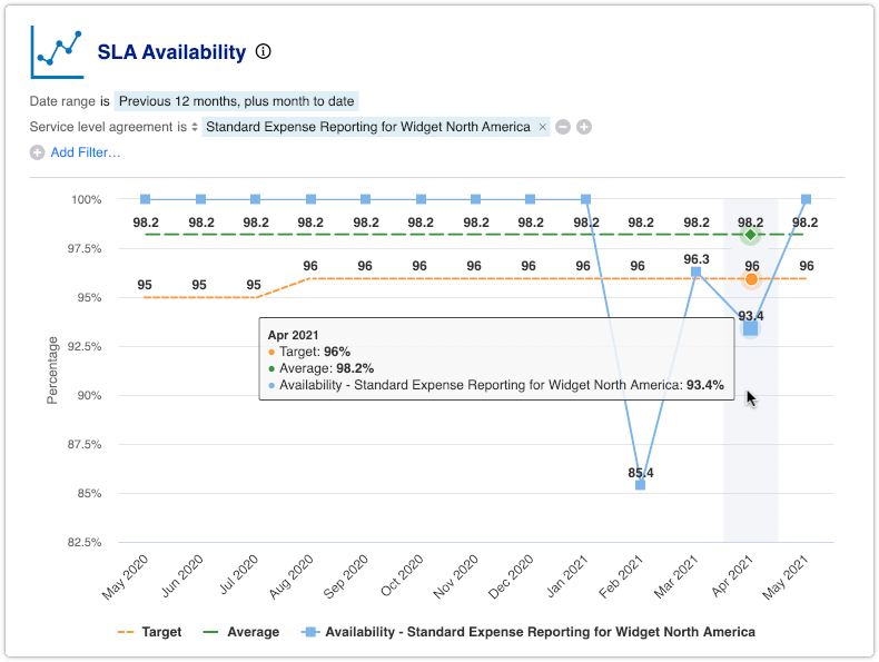 SLA Availability report with multiple outages