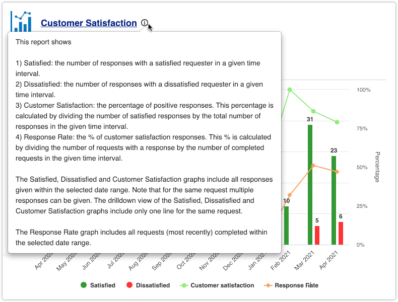 Standard 4me report with description open