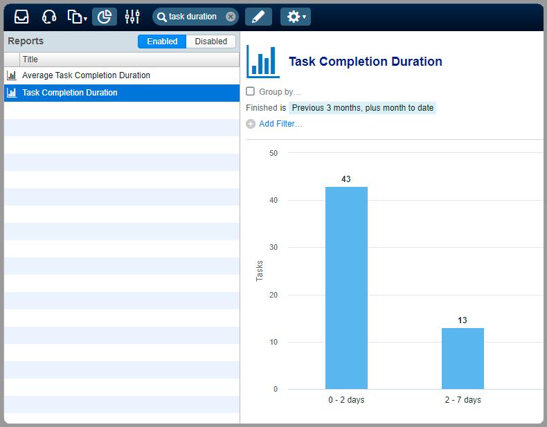 Report average task completion duration