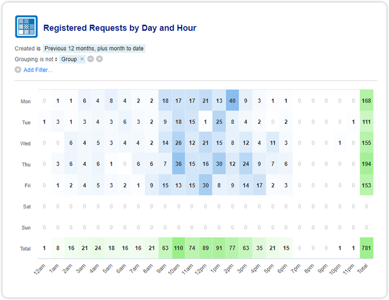Report registered requests by day and hour