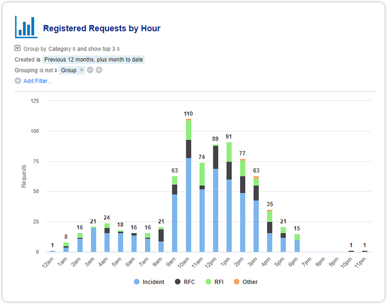 Report registered requests by hour