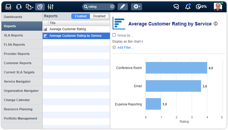 Average customer rating by service report