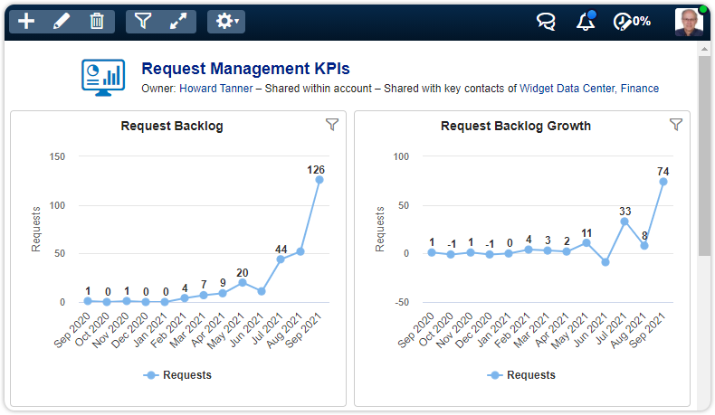 Example dashboard requests specialist